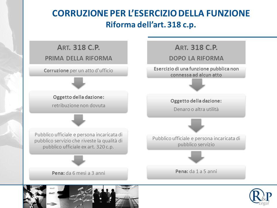 CORRUZIONE PER L'ESERCIZIO DELLA FUNZIONE Riforma dell'art. 318 c.p. A RT. 318 C.P. PRIMA DELLA RIFORMA Corruzione per un atto d'ufficio Oggetto della