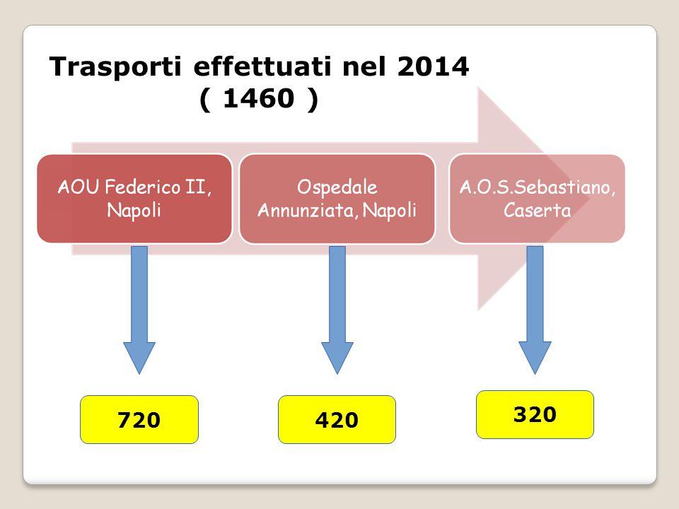 Trasporti effettuati nel 2014 ( 1460 ) 720420 320