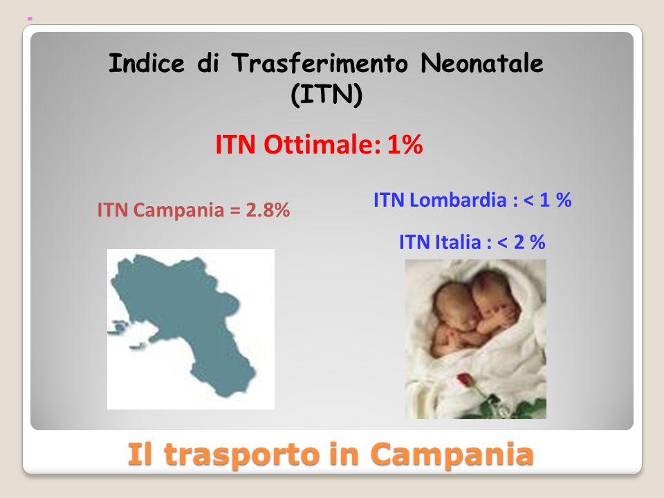 Indice di Trasferimento Neonatale (ITN) ITN Campania = 2.8% ITN Lombardia : < 1 % ITN Italia : < 2 % ITN Ottimale: 1% Il trasporto in Campania