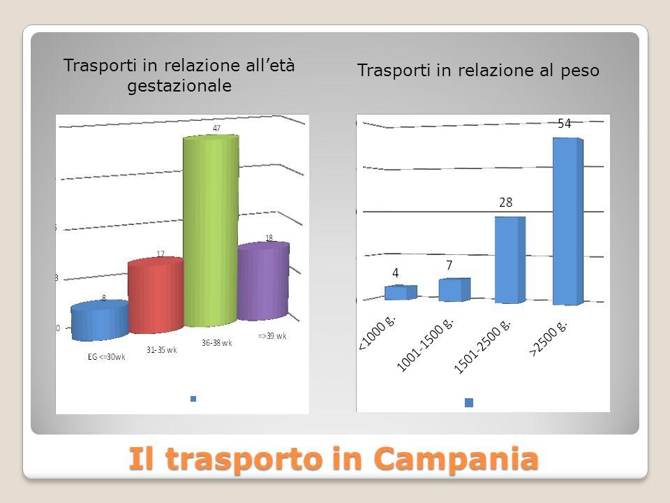 Trasporti in relazione all'età gestazionale Trasporti in relazione al peso Il trasporto in Campania