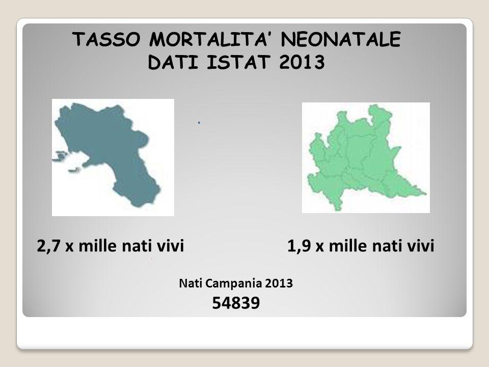 2,7 x mille nati vivi1,9 x mille nati vivi Nati Campania 2013 54839 TASSO MORTALITA' NEONATALE DATI ISTAT 2013