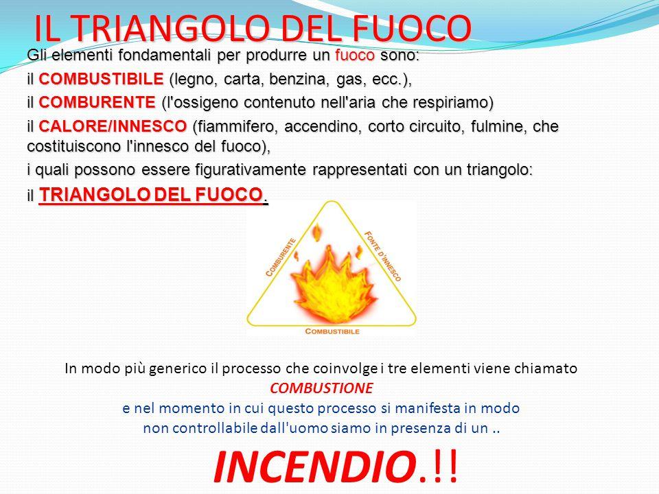 IL TRIANGOLO DEL FUOCO Gli elementi fondamentali per produrre un fuoco sono: il COMBUSTIBILE (legno, carta, benzina, gas, ecc.), il COMBURENTE (l'ossi
