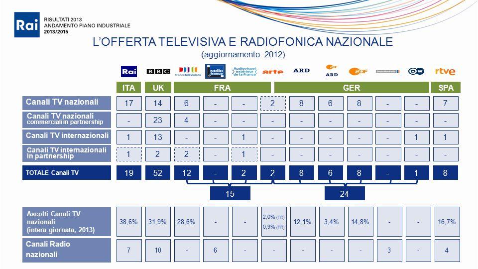 L'OFFERTA TELEVISIVA E RADIOFONICA NAZIONALE (aggiornamento 2012) ITAUKSPAFRAGER Canali TV nazionali commerciali in partnership Canali TV internazionali In partnership Ascolti Canali TV nazionali (intera giornata, 2013) Canali TV nazionali Canali TV internazionali TOTALE Canali TV 17146--2886-- -234-------- Canali Radio nazionali 113--1-----1 122-1------ 195212-22886-1 7 - 1 - 8 38,6%31,9%28,6%-- 2,0% (FR) 0,9% (FR) 12,1%3,4%14,8%--16,7% 710-6-----3-4 1524