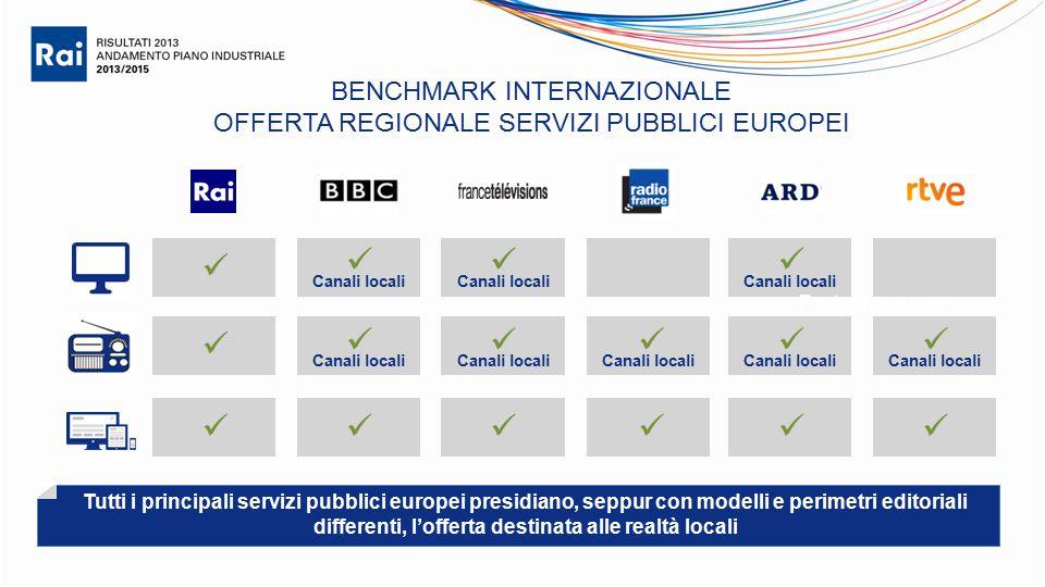 Canali locali BENCHMARK INTERNAZIONALE OFFERTA REGIONALE SERVIZI PUBBLICI EUROPEI Partecipazione Canali locali Tutti i principali servizi pubblici europei presidiano, seppur con modelli e perimetri editoriali differenti, l'offerta destinata alle realtà locali