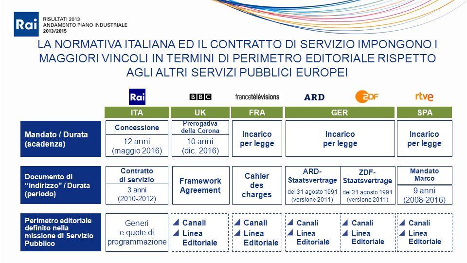 LA NORMATIVA ITALIANA ED IL CONTRATTO DI SERVIZIO IMPONGONO I MAGGIORI VINCOLI IN TERMINI DI PERIMETRO EDITORIALE RISPETTO AGLI ALTRI SERVIZI PUBBLICI EUROPEI ITAUKSPAFRAGER Mandato / Durata (scadenza) Concessione 12 anni (maggio 2016) Prerogativa della Corona 10 anni (dic.