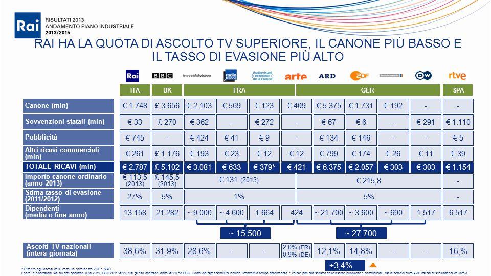 RAI HA LA QUOTA DI ASCOLTO TV SUPERIORE, IL CANONE PIÙ BASSO E IL TASSO DI EVASIONE PIÙ ALTO ITAUK Fonte: elaborazioni Rai sui dati operatori (Rai 2012, BBC 2011/2012, tutti gli altri operatori anno 2011) ed EBU.