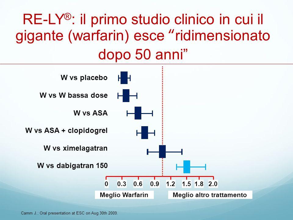 """Camm J.: Oral presentation at ESC on Aug 30th 2009. RE-LY ® : il primo studio clinico in cui il gigante (warfarin) esce """"ridimensionato dopo 50 anni"""""""
