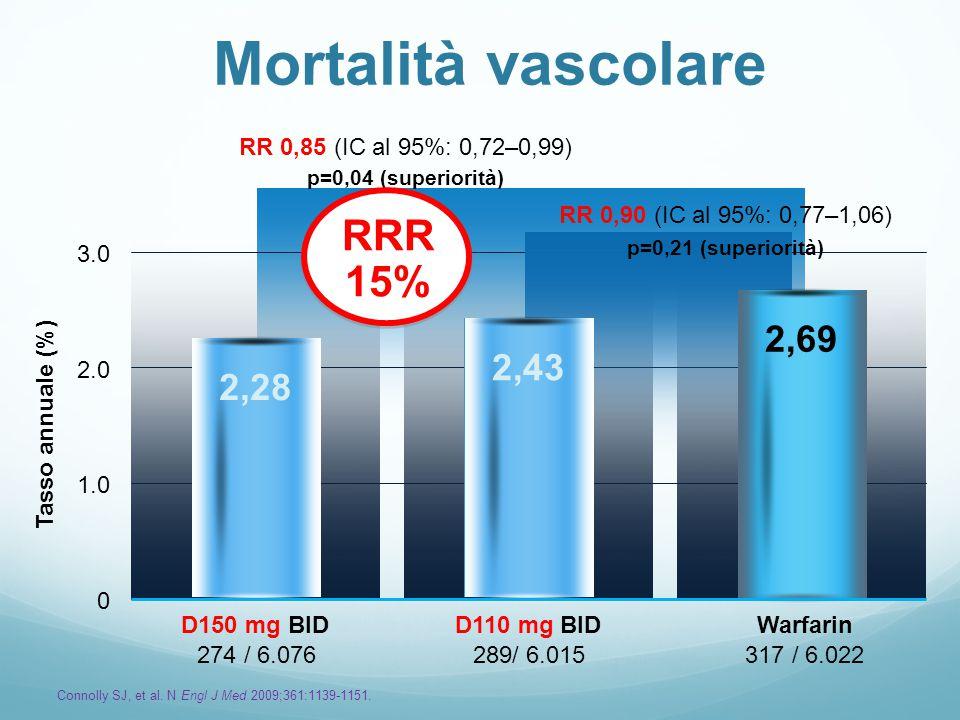 Mortalità vascolare 274 / 6.076289/ 6.015317 / 6.022 Tasso annuale (%) 0 1.0 2.0 3.0 2,28 2,43 2,69 RR 0,85 (IC al 95%: 0,72–0,99) p=0,04 (superiorità) WarfarinD110 mg BIDD150 mg BID RR 0,90 (IC al 95%: 0,77–1,06) p=0,21 (superiorità) Connolly SJ, et al.