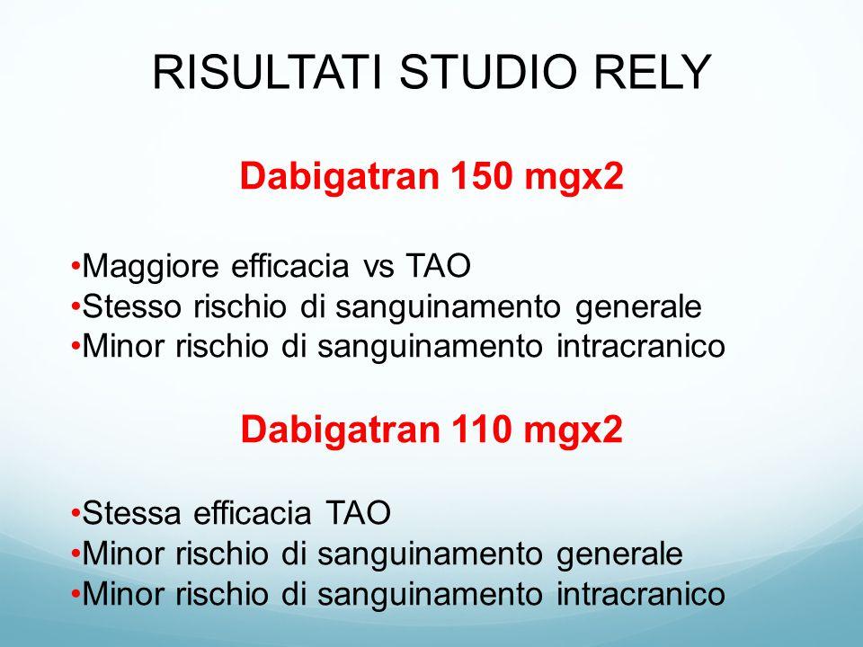 Dabigatran 150 mgx2 Maggiore efficacia vs TAO Stesso rischio di sanguinamento generale Minor rischio di sanguinamento intracranico Dabigatran 110 mgx2
