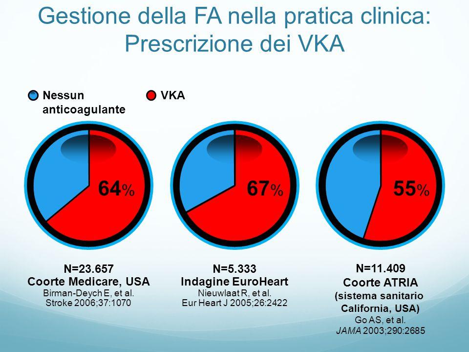 Gestione della FA nella pratica clinica: Prescrizione dei VKA N=11.409 Coorte ATRIA (sistema sanitario California, USA) Go AS, et al.