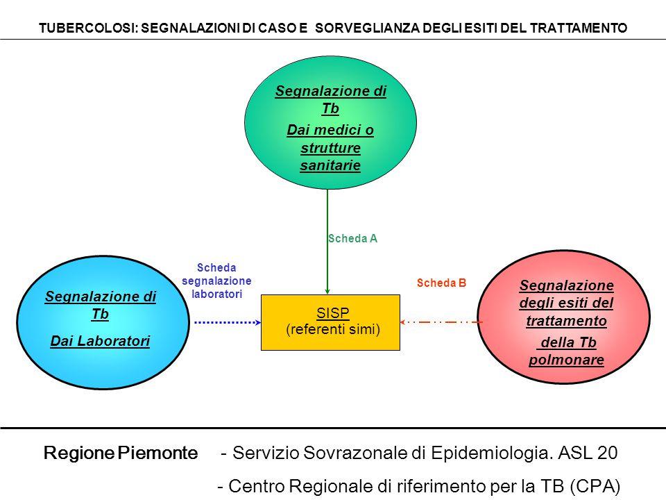 Segnalazione di Tb Dai Laboratori SISP (referenti simi) Segnalazione degli esiti del trattamento della Tb polmonare TUBERCOLOSI: SEGNALAZIONI DI CASO E SORVEGLIANZA DEGLI ESITI DEL TRATTAMENTO Scheda B Scheda segnalazione laboratori Segnalazione di Tb Dai medici o strutture sanitarie Scheda A Regione Piemonte - Servizio Sovrazonale di Epidemiologia.