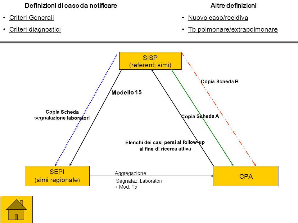 SISP (referenti simi) Copia Scheda segnalazione laboratori Modello 15 Copia Scheda B Copia Scheda A SEPI (simi regionale ) CPA Elenchi dei casi persi al follow-up al fine di ricerca attiva Aggregazione Segnalaz.