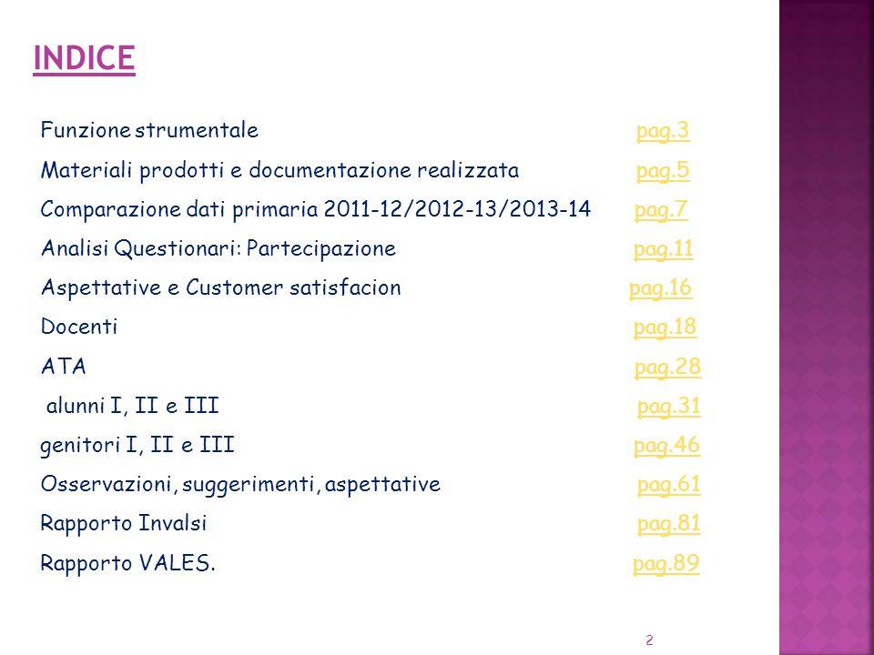 2 INDICE Funzione strumentale pag.3pag.3 Materiali prodotti e documentazione realizzata pag.5 Comparazione dati primaria 2011-12/2012-13/2013-14 pag.7pag.5pag.7 Analisi Questionari: Partecipazione pag.11pag.11 Aspettative e Customer satisfacion pag.16pag.16 Docenti pag.18pag.18 ATA pag.28pag.28 alunni I, II e III pag.31pag.31 genitori I, II e III pag.46pag.46 Osservazioni, suggerimenti, aspettative pag.61pag.61 Rapporto Invalsi pag.81pag.81 Rapporto VALES.