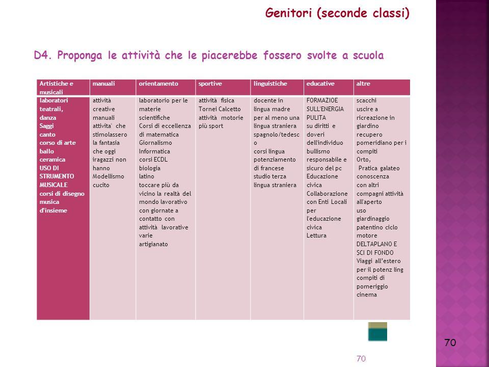 70 Genitori (seconde classi) D4.