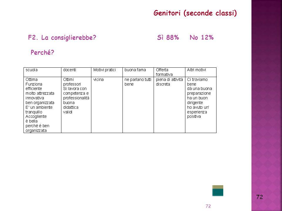 72 Genitori (seconde classi) F2. La consiglierebbe? Sì 88% No 12% Perché?