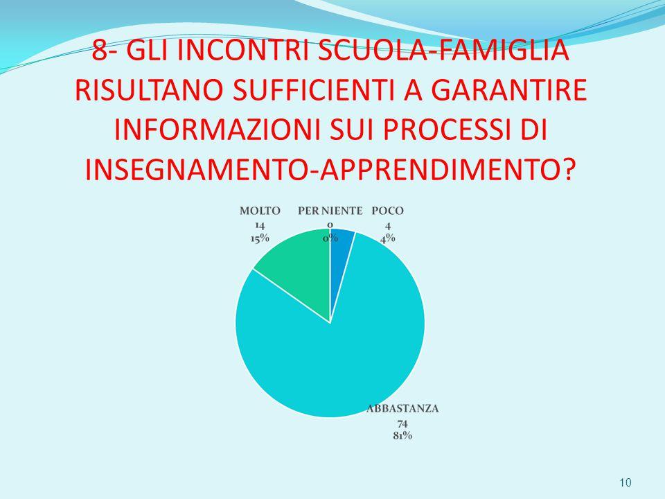 8- GLI INCONTRI SCUOLA-FAMIGLIA RISULTANO SUFFICIENTI A GARANTIRE INFORMAZIONI SUI PROCESSI DI INSEGNAMENTO-APPRENDIMENTO.