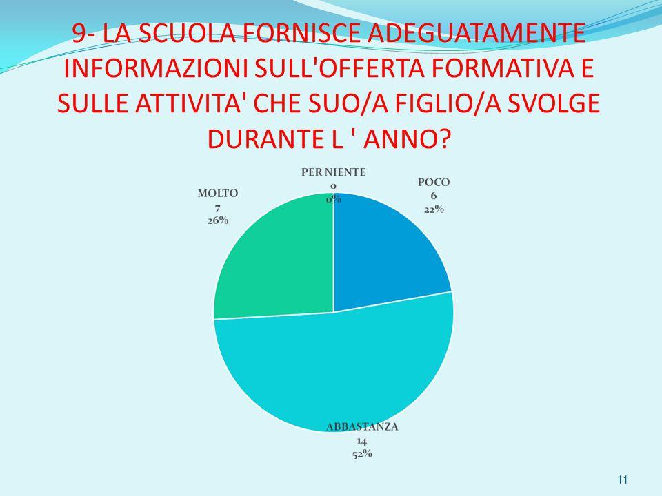9- LA SCUOLA FORNISCE ADEGUATAMENTE INFORMAZIONI SULL OFFERTA FORMATIVA E SULLE ATTIVITA CHE SUO/A FIGLIO/A SVOLGE DURANTE L ANNO.