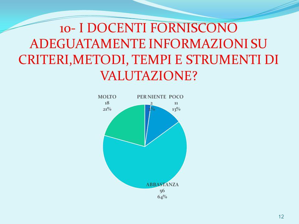 10- I DOCENTI FORNISCONO ADEGUATAMENTE INFORMAZIONI SU CRITERI,METODI, TEMPI E STRUMENTI DI VALUTAZIONE.