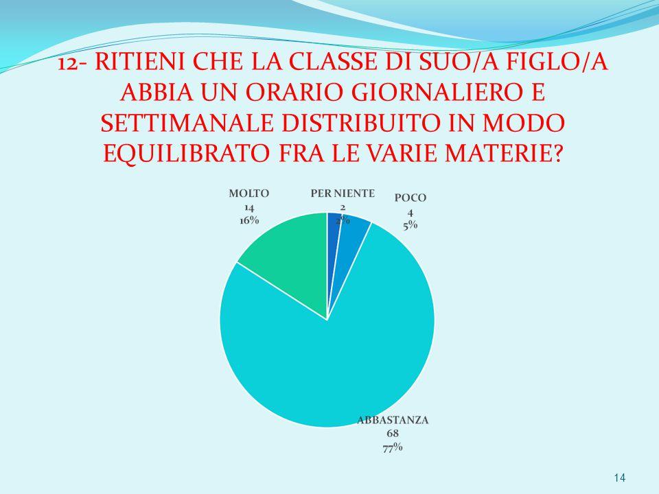 12- RITIENI CHE LA CLASSE DI SUO/A FIGLO/A ABBIA UN ORARIO GIORNALIERO E SETTIMANALE DISTRIBUITO IN MODO EQUILIBRATO FRA LE VARIE MATERIE.