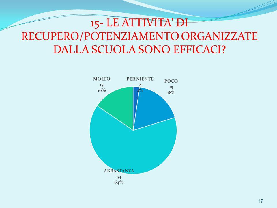 15- LE ATTIVITA DI RECUPERO/POTENZIAMENTO ORGANIZZATE DALLA SCUOLA SONO EFFICACI 17