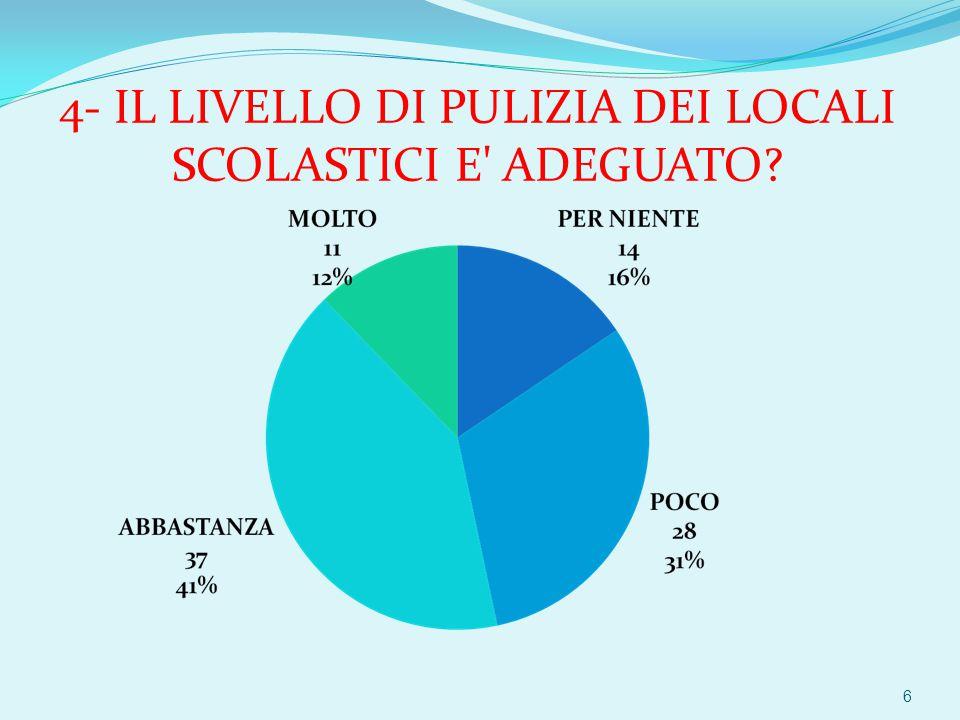 4- IL LIVELLO DI PULIZIA DEI LOCALI SCOLASTICI E ADEGUATO 6
