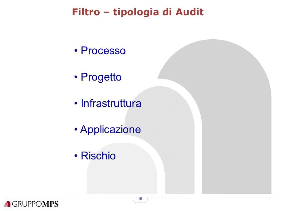 10 Processo Progetto Infrastruttura Applicazione Rischio Filtro – tipologia di Audit