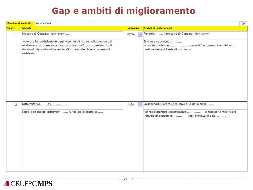 24 Gap e ambiti di miglioramento
