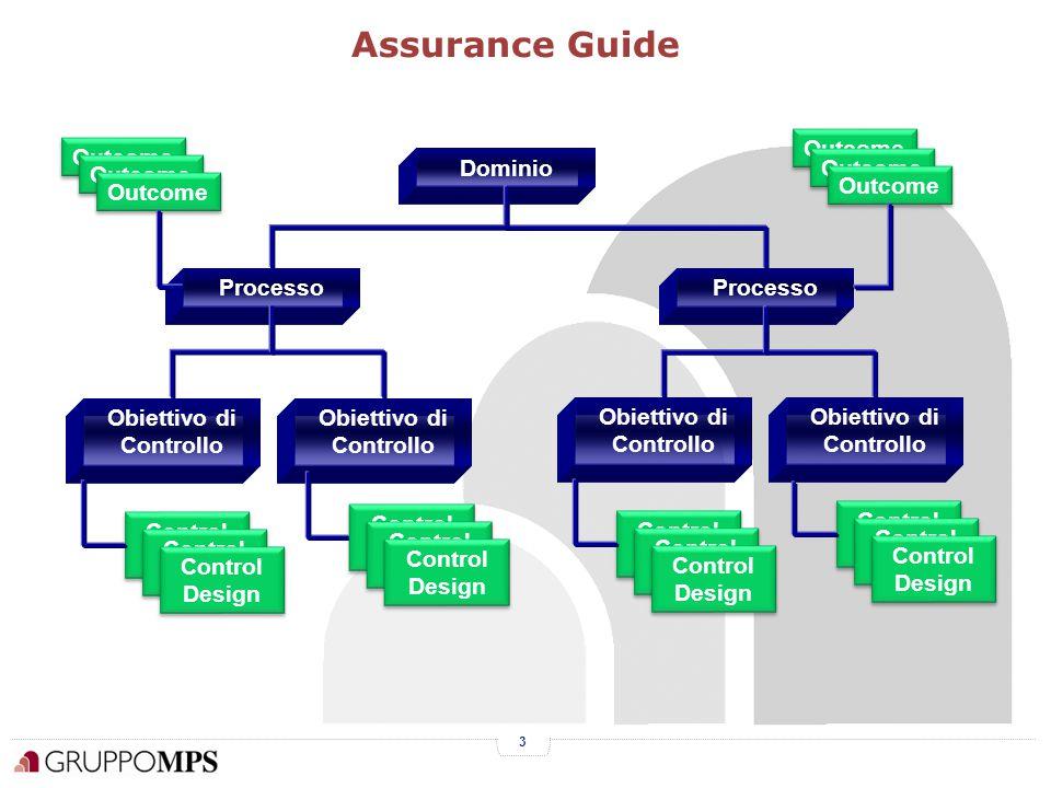 3 Assurance Guide Dominio Processo Obiettivo di Controllo Control Design Obiettivo di Controllo Control Design Outcome Control Design Outcome
