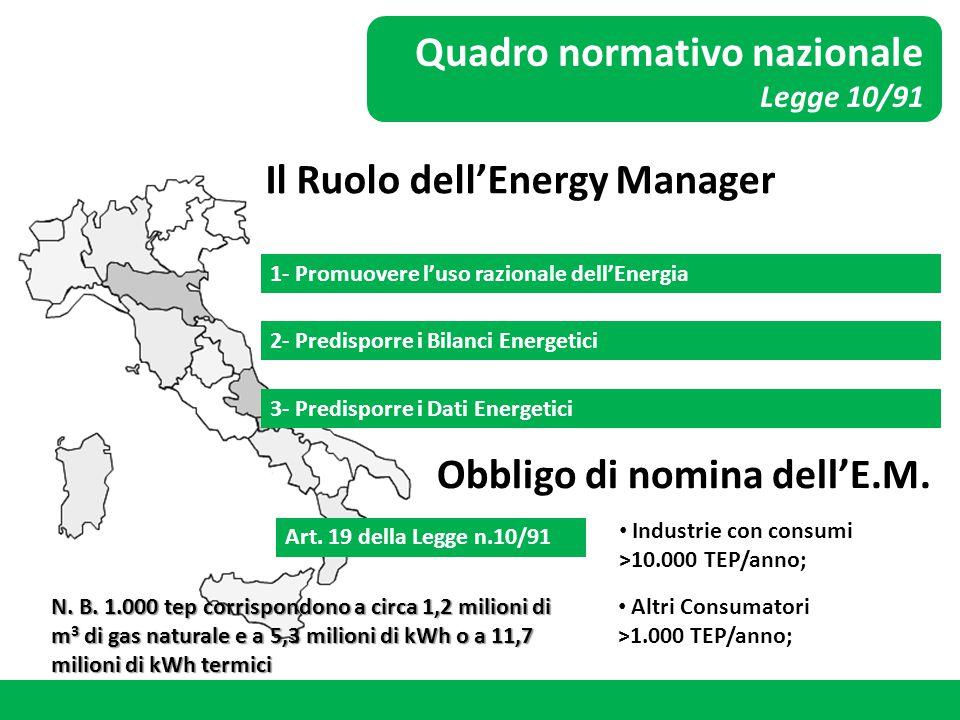 Quadro normativo nazionale Legge 10/91 Il Ruolo dell'Energy Manager 1- Promuovere l'uso razionale dell'Energia 2- Predisporre i Bilanci Energetici 3-