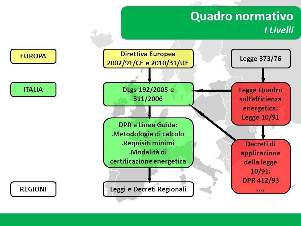 Quadro normativo I Livelli EUROPA ITALIA REGIONI Direttiva Europea 2002/91/CE e 2010/31/UE DLgs 192/2005 e 311/2006 DPR e Linee Guida:  Metodologie d