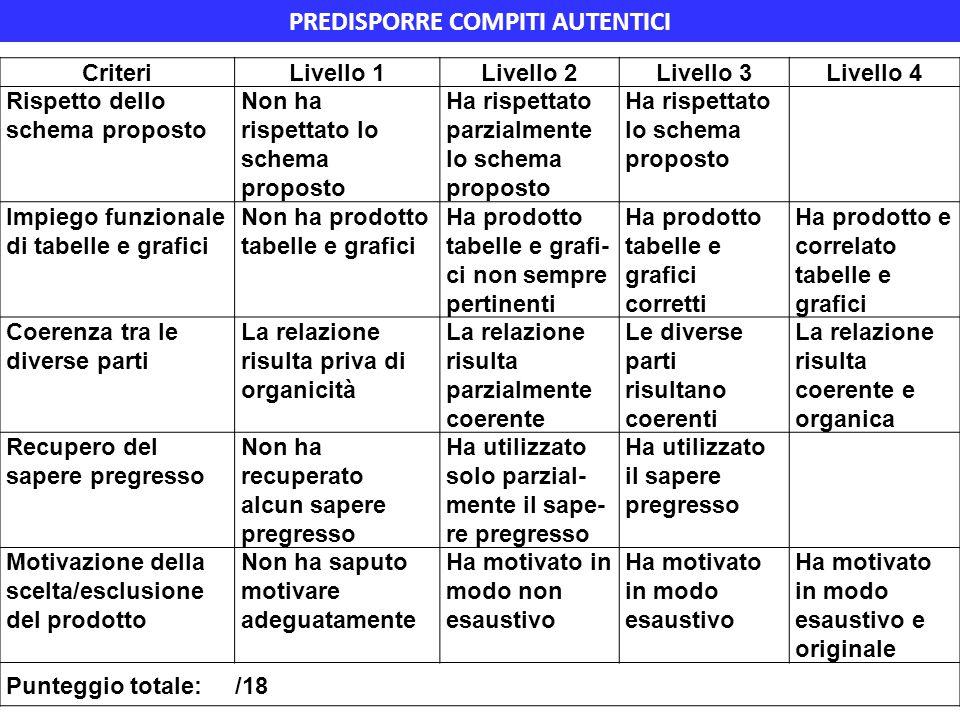 CriteriLivello 1Livello 2Livello 3Livello 4 Rispetto dello schema proposto Non ha rispettato lo schema proposto Ha rispettato parzialmente lo schema p