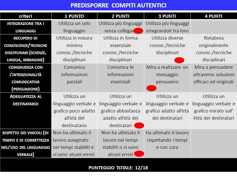 criteri1 PUNTO2 PUNTI3 PUNTI4 PUNTI INTEGRAZIONE TRA I LINGUAGGI Utilizza un solo linguaggio Utilizza più linguaggi senza collegarli Utilizza più ling