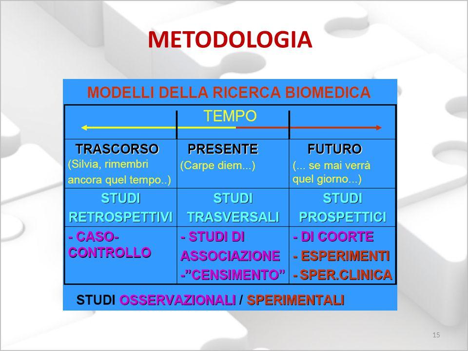 15 METODOLOGIA