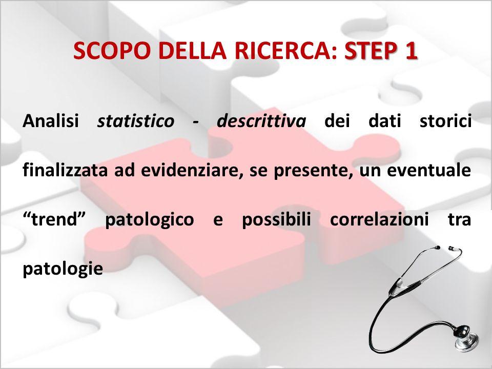 """STEP 1 SCOPO DELLA RICERCA: STEP 1 Analisi statistico - descrittiva dei dati storici finalizzata ad evidenziare, se presente, un eventuale """"trend"""" pat"""