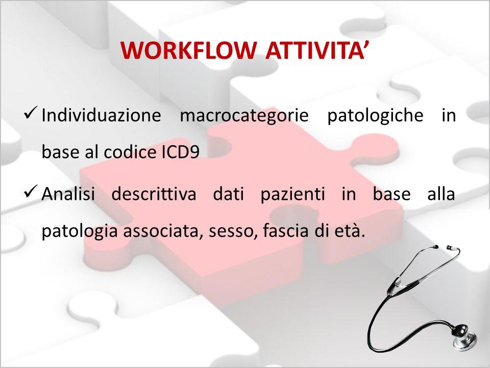 WORKFLOW ATTIVITA' Individuazione macrocategorie patologiche in base al codice ICD9 Analisi descrittiva dati pazienti in base alla patologia associata