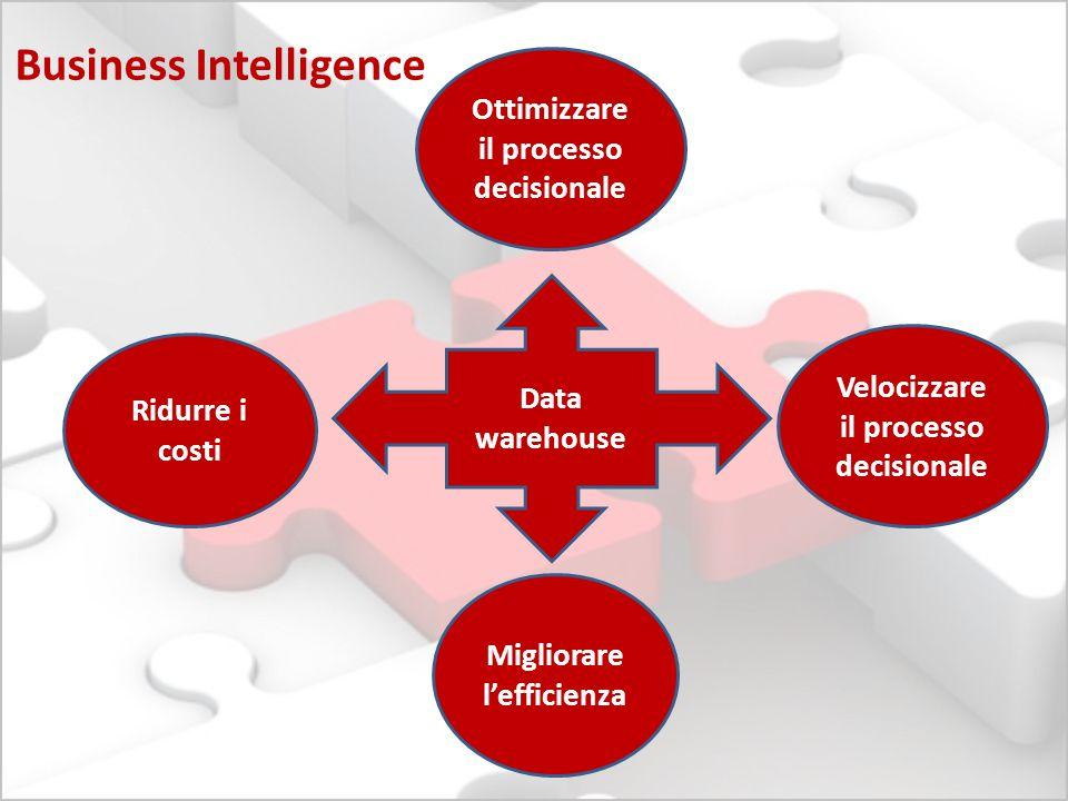 Business Intelligence Ridurre i costi Migliorare l'efficienza Velocizzare il processo decisionale Data warehouse Ottimizzare il processo decisionale