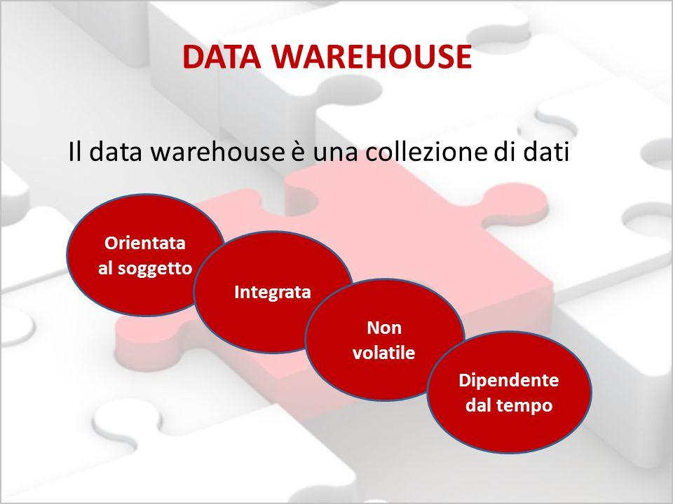Il data warehouse è una collezione di dati DATA WAREHOUSE Orientata al soggetto Integrata Non volatile Dipendente dal tempo