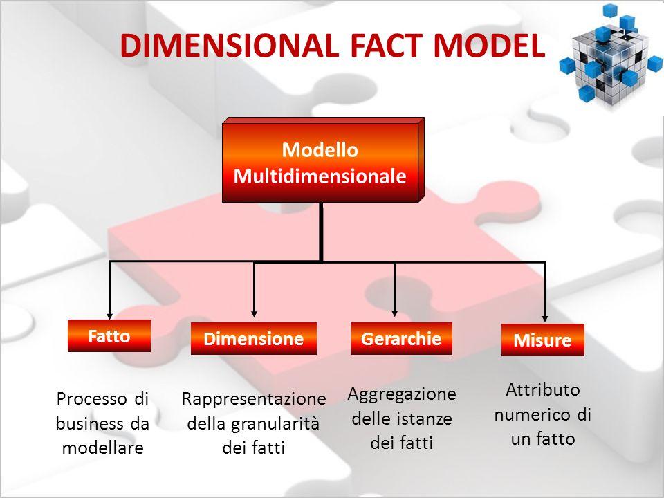 DIMENSIONAL FACT MODEL Modello Multidimensionale Fatto Processo di business da modellare Dimensione Rappresentazione della granularità dei fatti Gerar