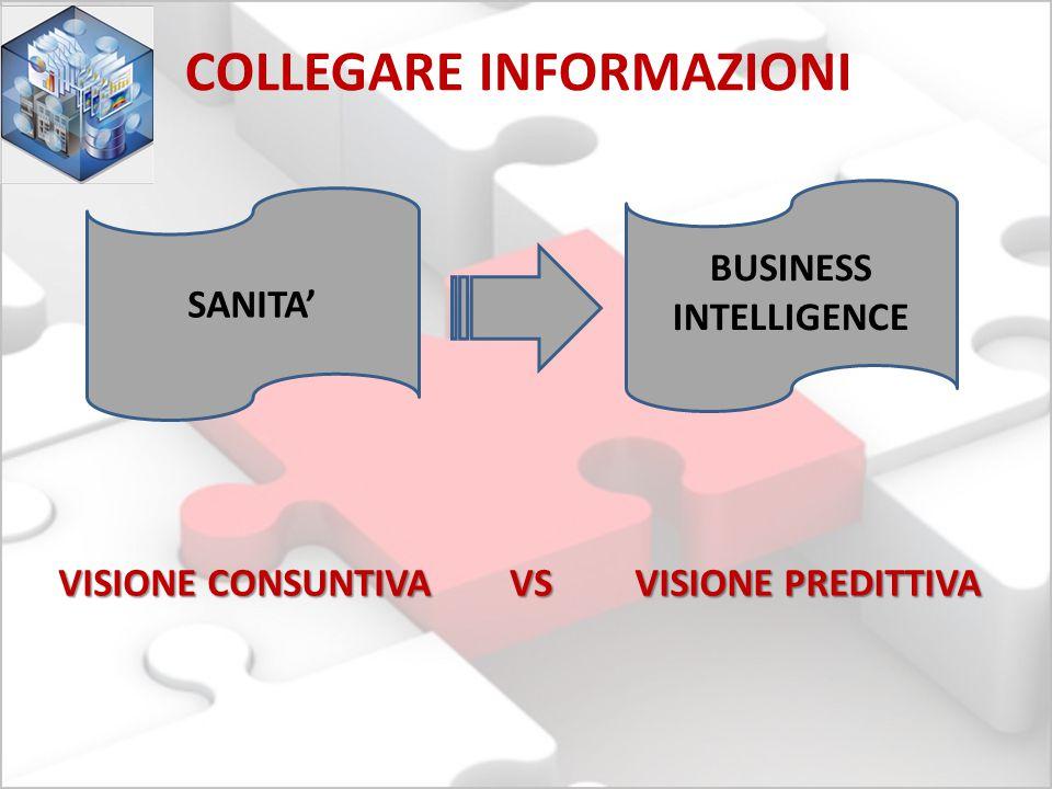 BUSINESS INTELLIGENCE SANITA' COLLEGARE INFORMAZIONI VISIONE CONSUNTIVA VISIONE PREDITTIVA VS