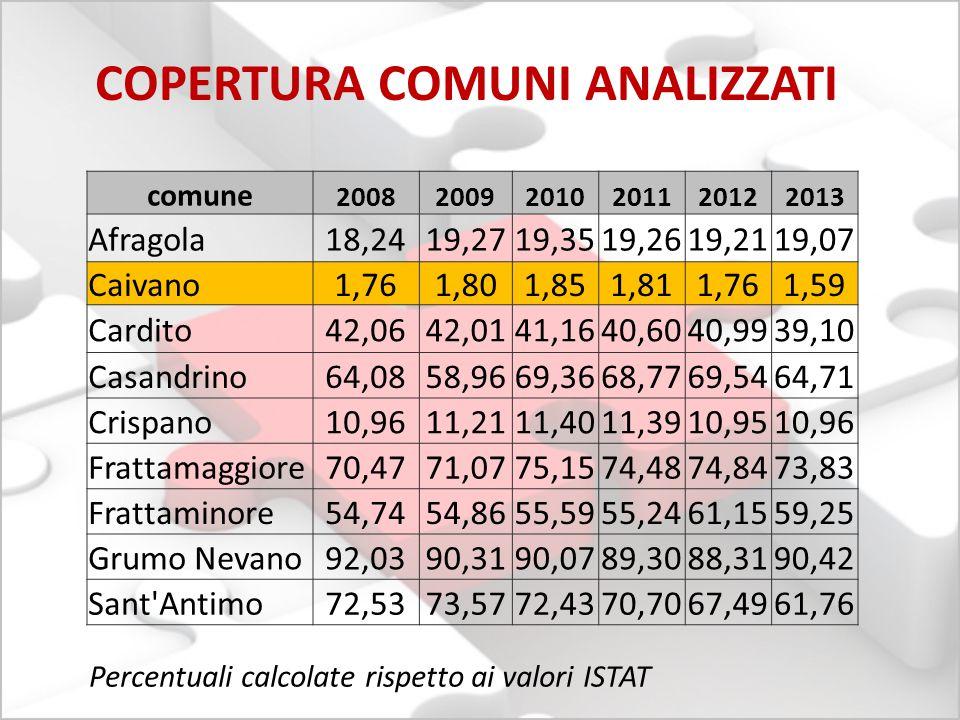 COPERTURA COMUNI ANALIZZATI comune 200820092010201120122013 Afragola18,2419,2719,3519,2619,2119,07 Caivano1,761,801,851,811,761,59 Cardito42,0642,0141