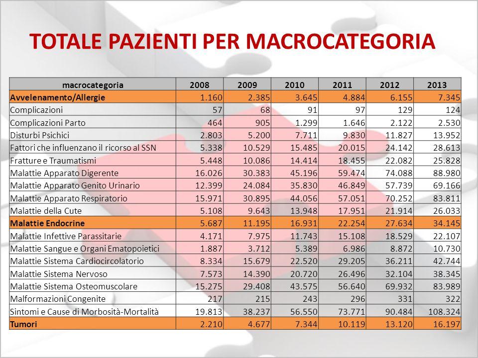 macrocategoria200820092010201120122013 Avvelenamento/Allergie 1.1602.3853.6454.8846.1557.345 Complicazioni 57689197129124 Complicazioni Parto 4649051.