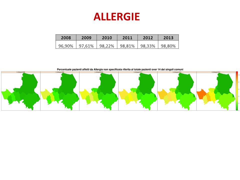 ALLERGIE 200820092010201120122013 96,90%97,61%98,22%98,81%98,33%98,80%