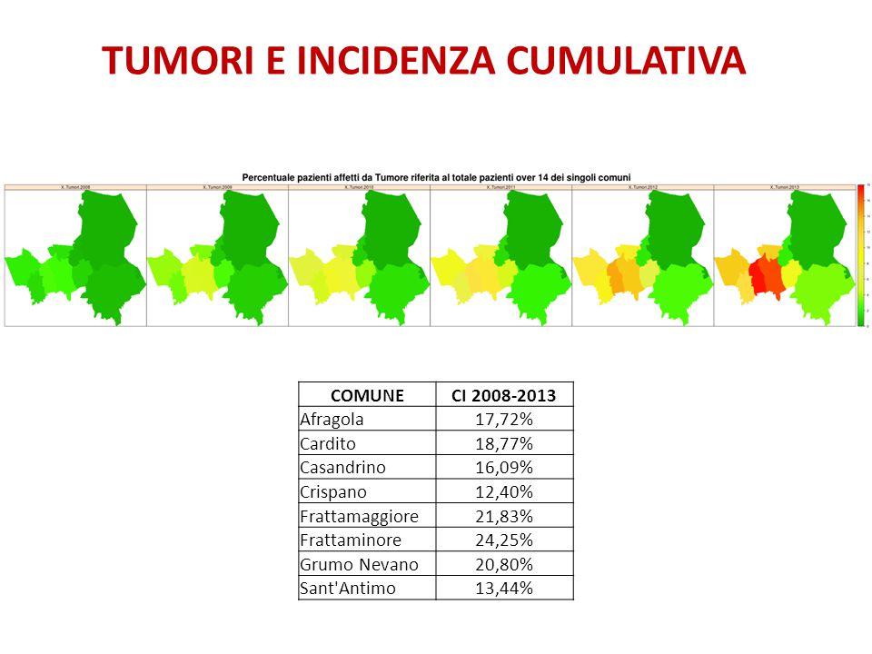 TUMORI E INCIDENZA CUMULATIVA COMUNECI 2008-2013 Afragola17,72% Cardito18,77% Casandrino16,09% Crispano12,40% Frattamaggiore21,83% Frattaminore24,25%
