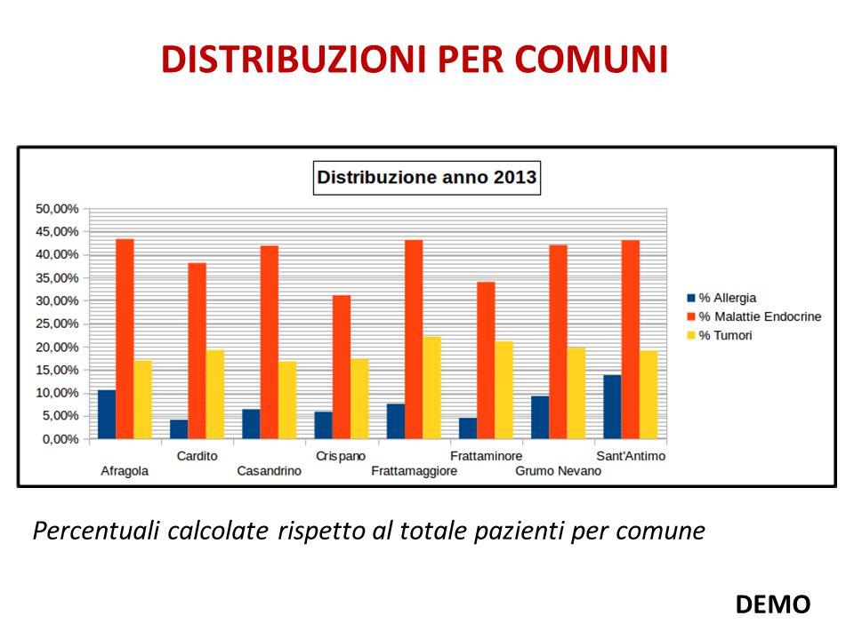 DISTRIBUZIONI PER COMUNI Percentuali calcolate rispetto al totale pazienti per comune DEMO