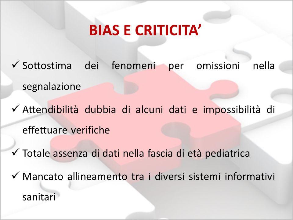 BIAS E CRITICITA' Sottostima dei fenomeni per omissioni nella segnalazione Attendibilità dubbia di alcuni dati e impossibilità di effettuare verifiche