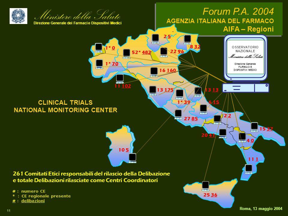 Ministero della Salute Direzione Generale dei Farmaci e Dispositivi Medici Forum P.A. 2004 AGENZIA ITALIANA DEL FARMACO AIFA – Regioni 11 Roma, 13 mag