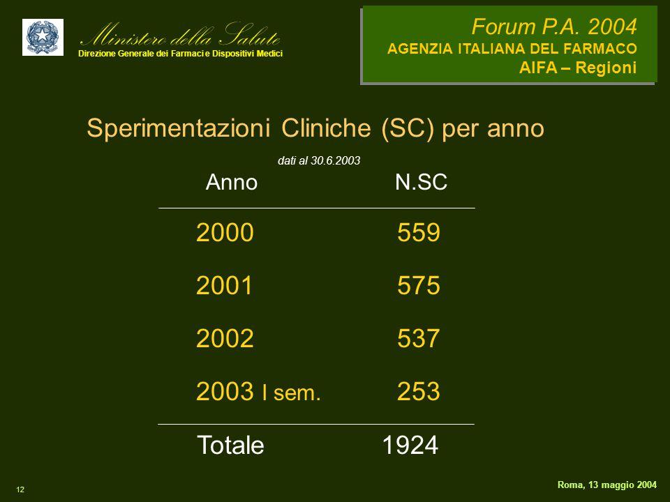 Ministero della Salute Direzione Generale dei Farmaci e Dispositivi Medici Forum P.A. 2004 AGENZIA ITALIANA DEL FARMACO AIFA – Regioni 12 Roma, 13 mag