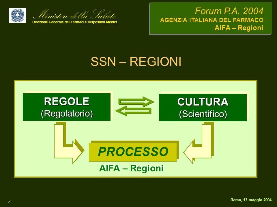 Ministero della Salute Direzione Generale dei Farmaci e Dispositivi Medici Forum P.A. 2004 AGENZIA ITALIANA DEL FARMACO AIFA – Regioni 2 Roma, 13 magg