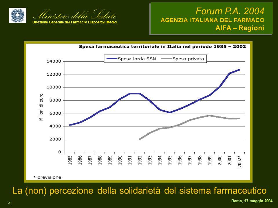 Ministero della Salute Direzione Generale dei Farmaci e Dispositivi Medici Forum P.A. 2004 AGENZIA ITALIANA DEL FARMACO AIFA – Regioni 3 Roma, 13 magg