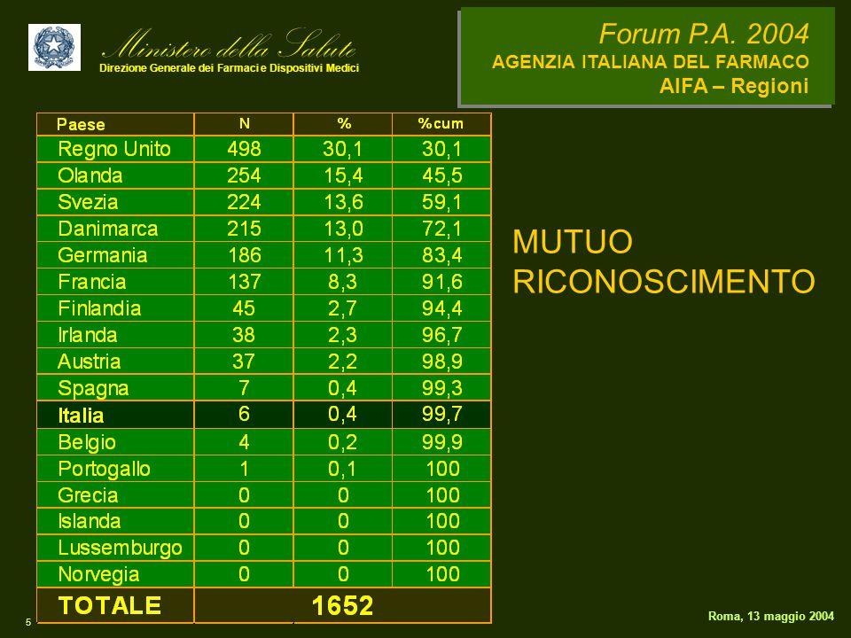 Ministero della Salute Direzione Generale dei Farmaci e Dispositivi Medici Forum P.A. 2004 AGENZIA ITALIANA DEL FARMACO AIFA – Regioni 5 Roma, 13 magg